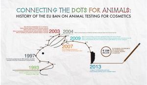 Timeline ban animal testing
