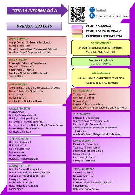 Doble titulació Farmàcia NHiD