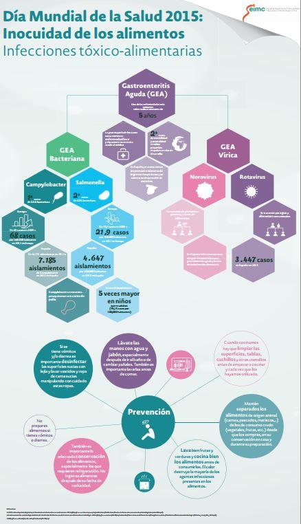 Infografia_SEIMC