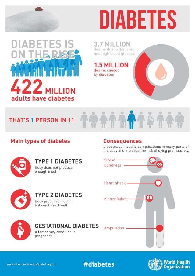 whd2016_diabetes_infographic_v2_pagina_1