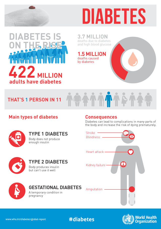 WHD2016_Diabetes_Infographic_v2_Page_1.png